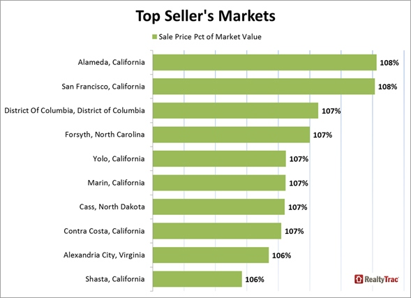 Top_Sellers_Market_Chart_2