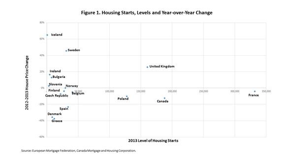housing_starts_levels_chart_1