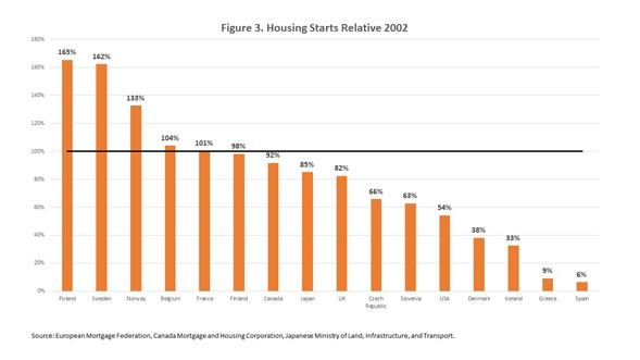 housing_starts_relative_chart_3
