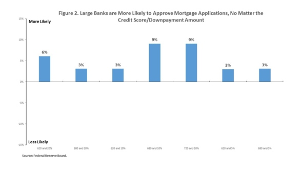 large_banks_more_likely_chart_2