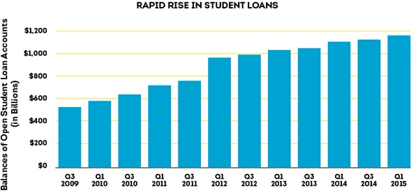 FS-15-3173_Rapid-Rise-in-Student-Loans_v3