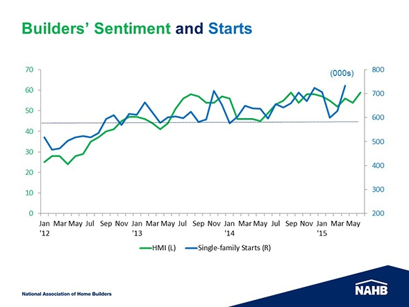 Builders_Sentiment_Starts