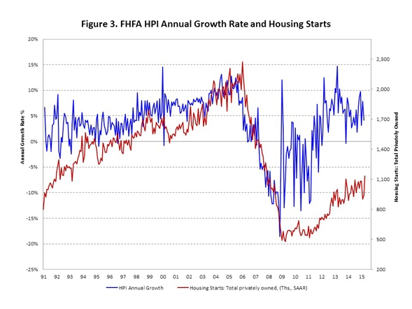 HPI_Annual_Growth_Chart_3