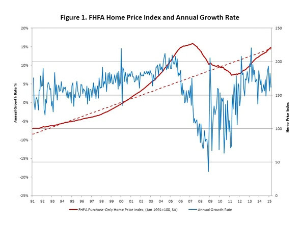 Home_Price_Index_Chart_1