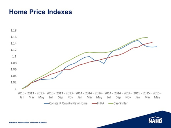Home_Price_Indexes_chart_2