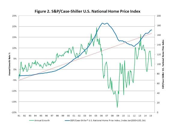 Natl_Home_Price_Index_Chart_2