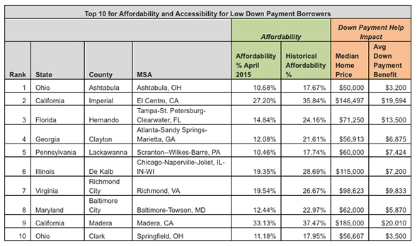 Top_10_Affordability_Chart_1
