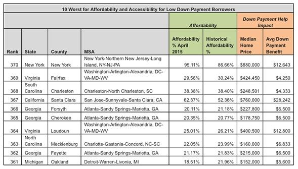 Worst_Affordability_Chart_2