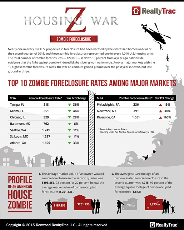 zombie_forclosure_graphic