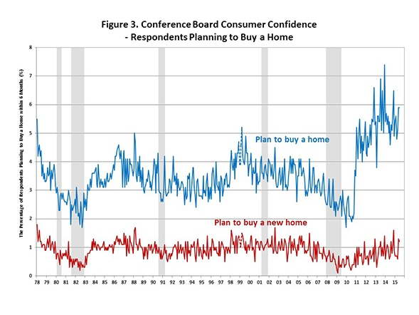 Conference_Board_Respondents_Chart_3