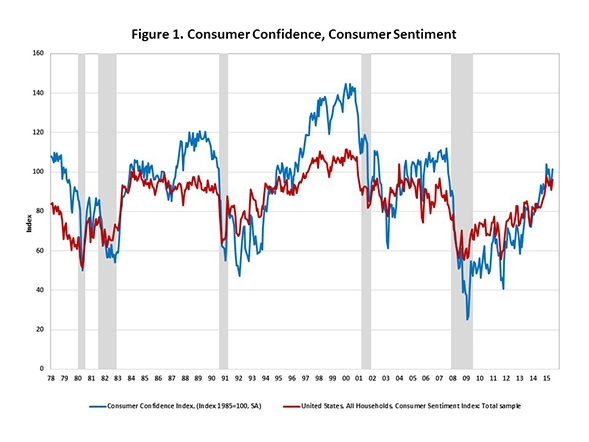 Consumer_Confidence_Sentiment_Chart_1