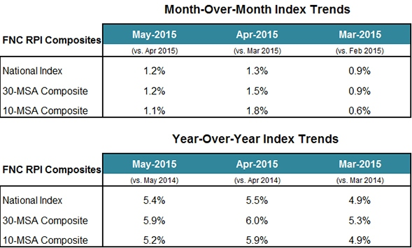 Index_Trends_Chart_2