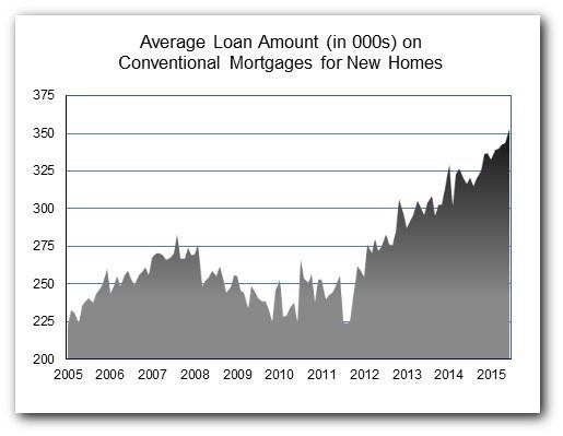 Loan_Amt_Jun15_Chart_2