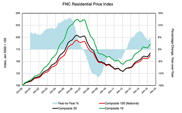 Residentail_Price_Index_Chart_1