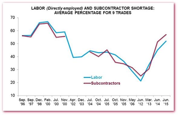 labor_vs_sub_history_chart_4
