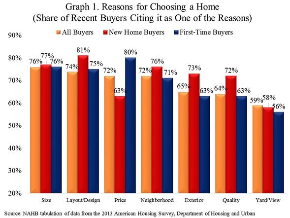 Buyer_Choice_Chart_1