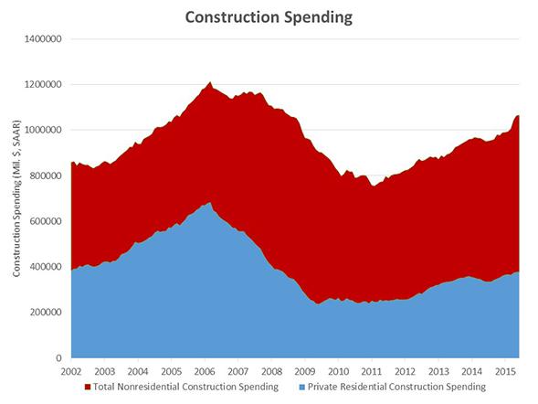 Construction_Spending_Chart_2