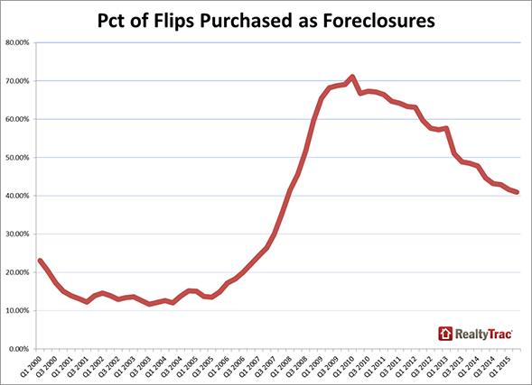 Flips_Purchased_Chart