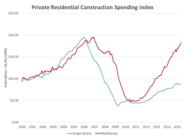 Private_Residential_Spending_Chart_1
