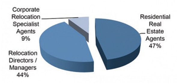 Microsoft Word - Corporate Relocation Business Development Surve