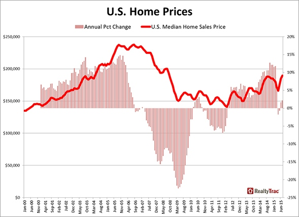 US_Home_Prices_RT_Chart