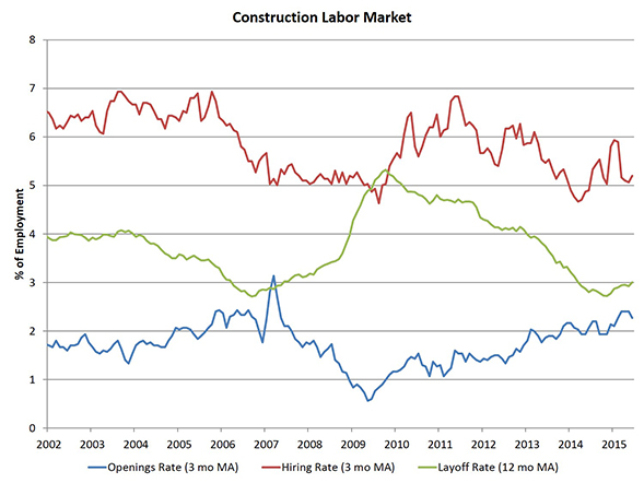 construction_JOLTS_Chart_1