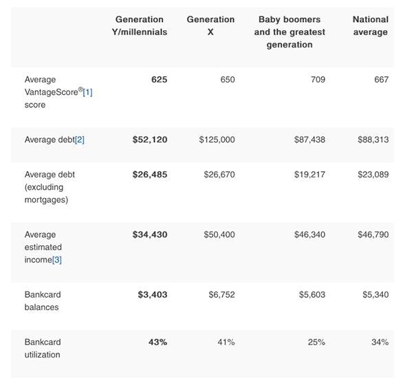 millennials_credit_score_chart