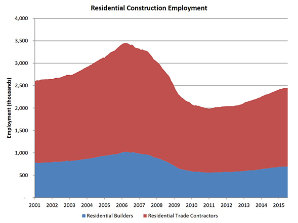 res_construction_employ_Chart_2