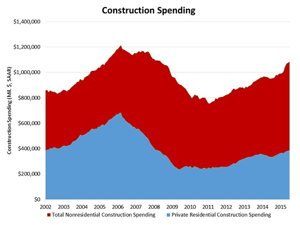Construction_Spending_Chart_2(1)