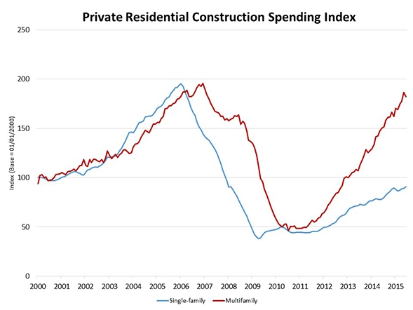 Private_Resid_Spending_Chart_1