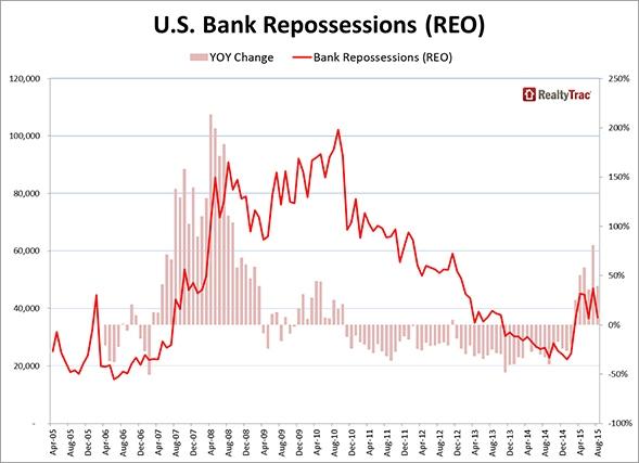 bank_repossessions_chart_2