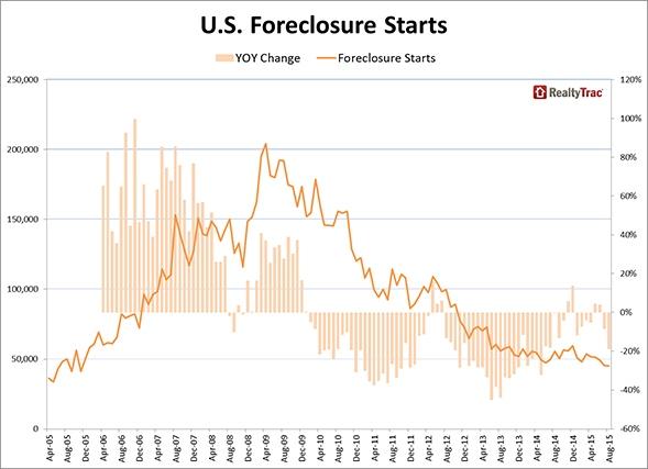 foreclosure_starts_chart_1