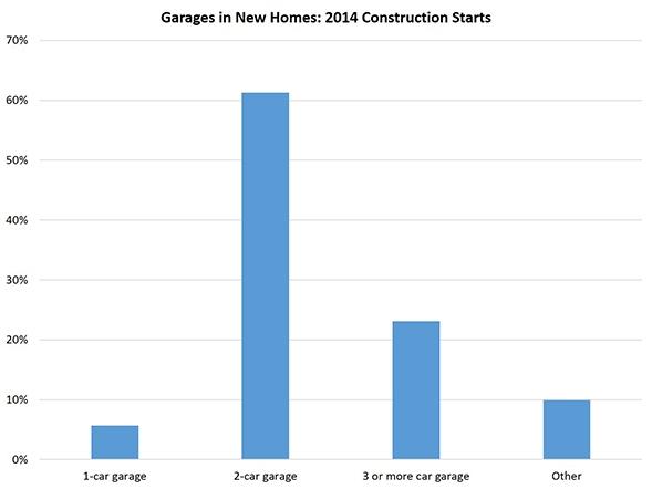 garages_chart
