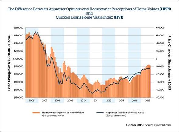 Differeence_Appraiser_Opinions_Chart_2