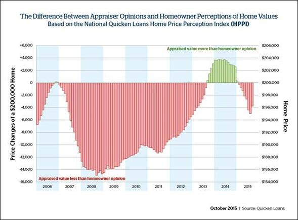 Difference_Appraiser_Opinions_Chart_1