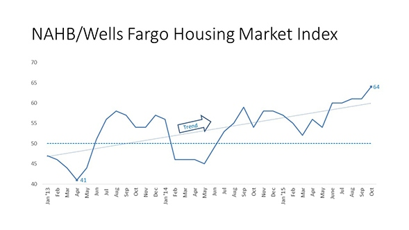 Housing_Market_Index_Chart_Oct