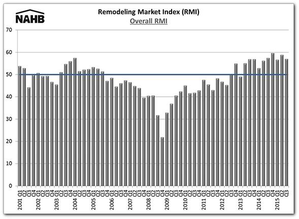 RMI_15Q3_Chart_1