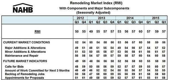 RMI_15Q3_Chart_2