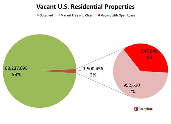 Vacant_US_Properties_Chart