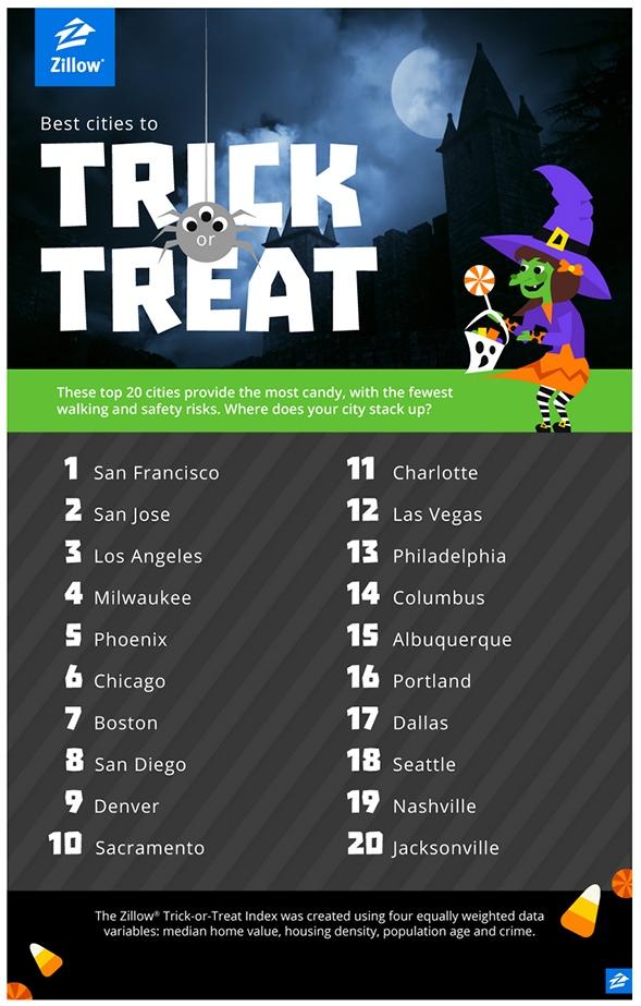 Zilllow_Halloween_Infog
