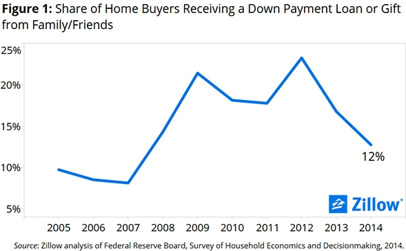 down_payment_assistance_chart_1