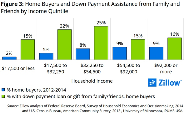 down_payment_income_chart_3