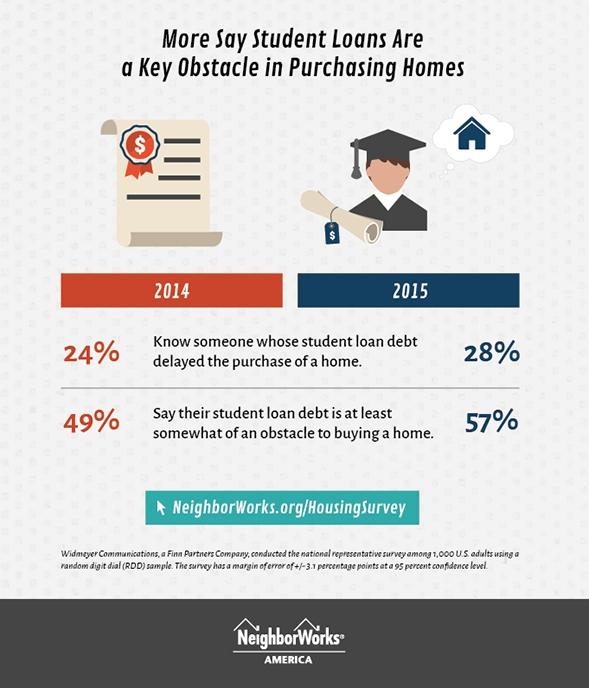 neighborworks_infographic