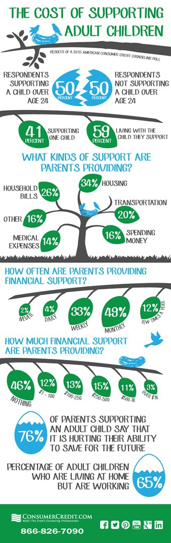 supporting_adult_children_infographic