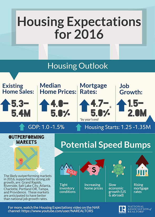 NAR_Housing_Expectations_Infographic_2016
