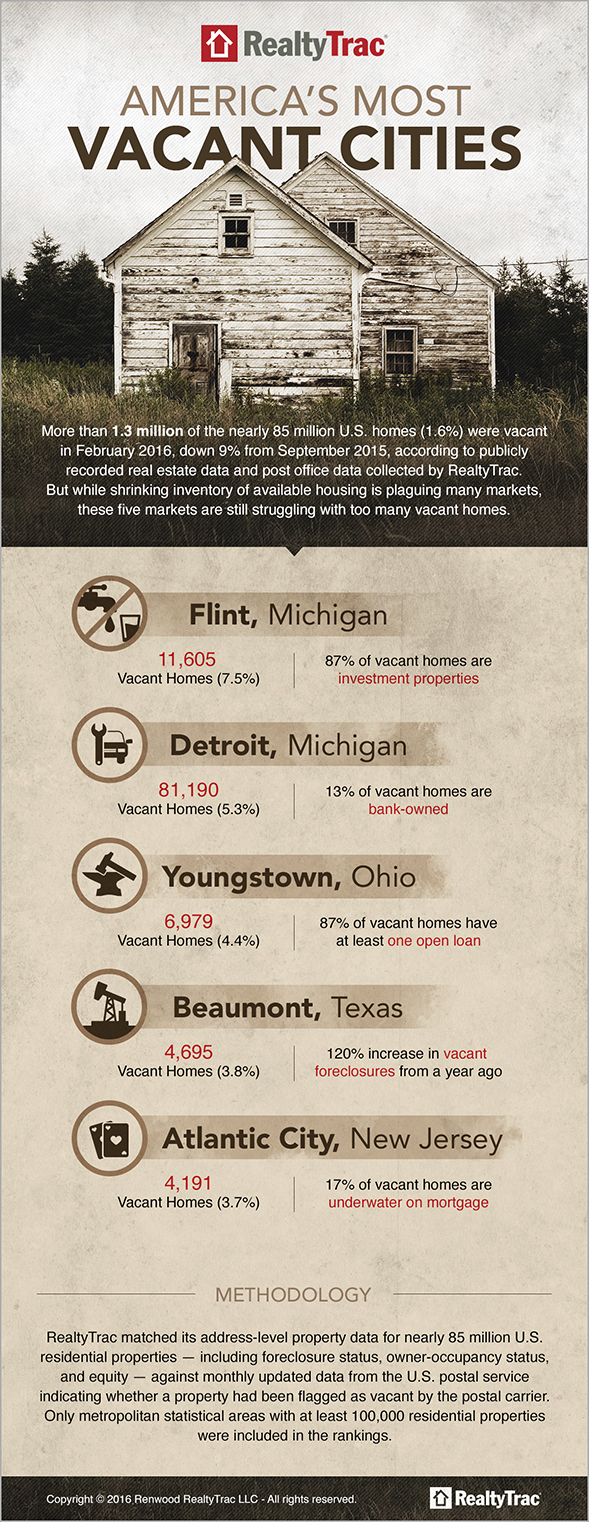 Most_Vacant_Cities_infographic