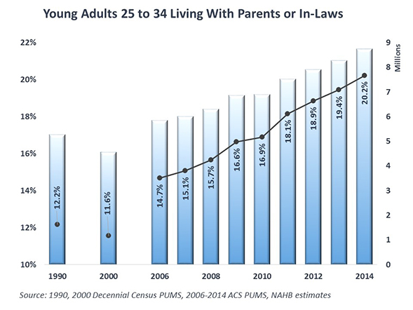 Young_Adult_Chart_1