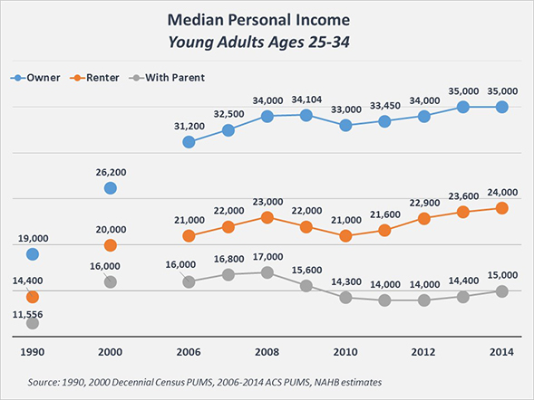 Young_Adult_Income_Chart_2