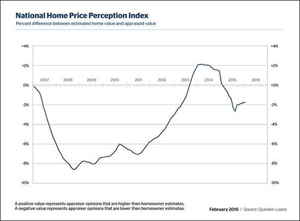 home_price_perception_index