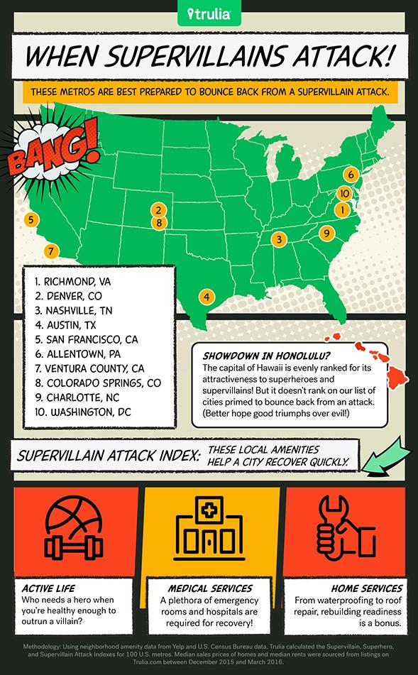 Supervillain_Infographic_2